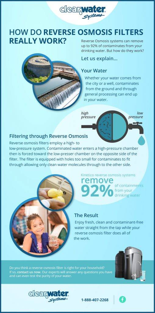 How Does a Reverse Osmosis System Work?- Reverse Osmosis Water Systems- Clearwater
